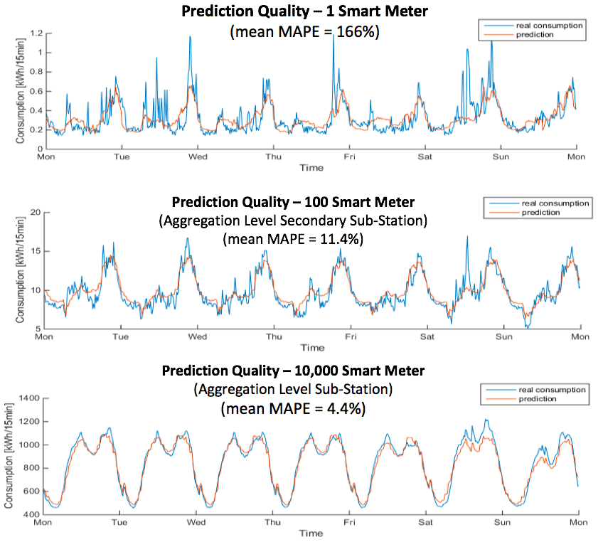 Forecasting Local Consumption Patterns Based On Smart Meter Data And Cool Consumption Patterns